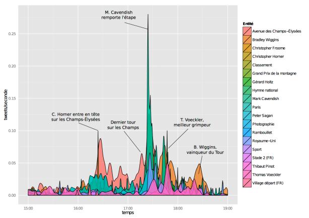 Analyse sémantique de l'arrivée du Tour de France